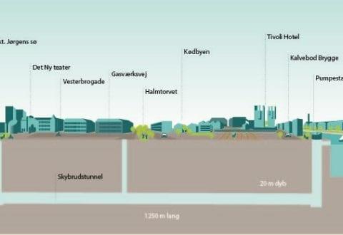 Den 1,3 kilometer lange Kalvebod Brygge Skybrudstunnel skal løbe ca. 17 meter under jorden og have udløb i Københavns Havn.